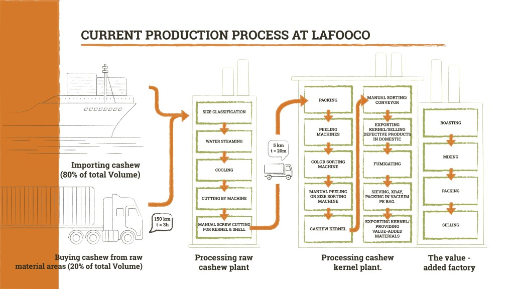 current-process-structure-lafooco